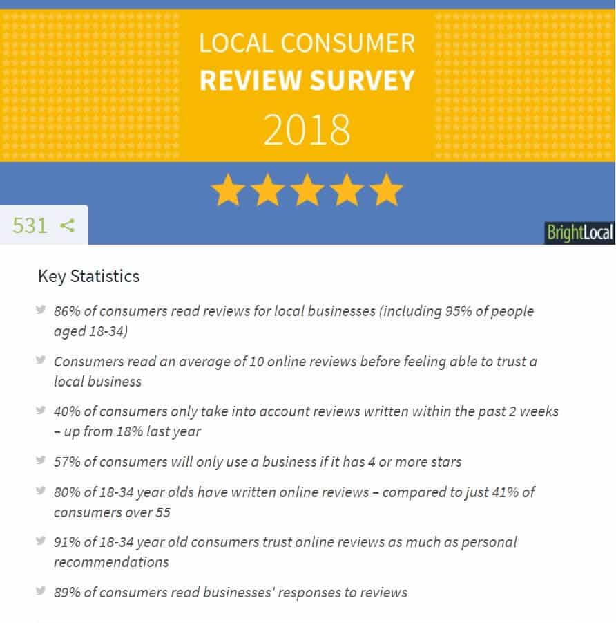 why are customer reviews important