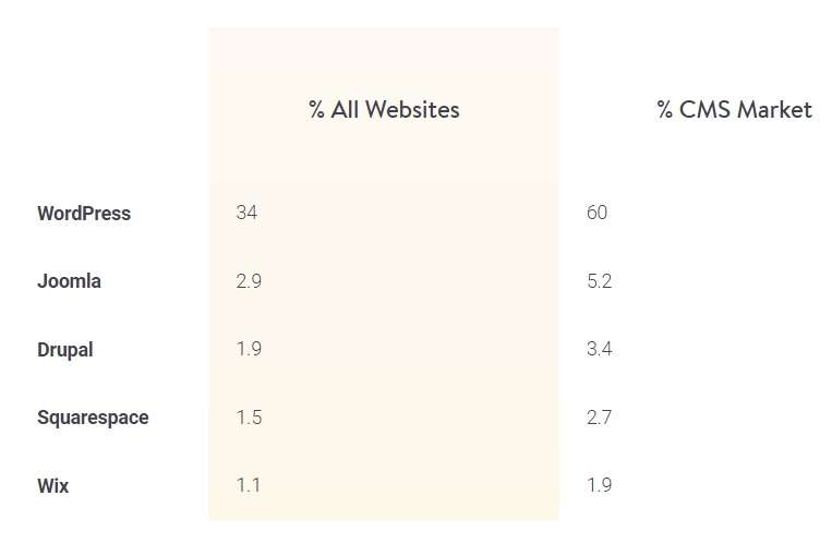 wordpress statistics maket share